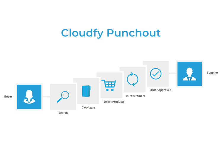 What's Punchout And Why B2B Websites Should Have It