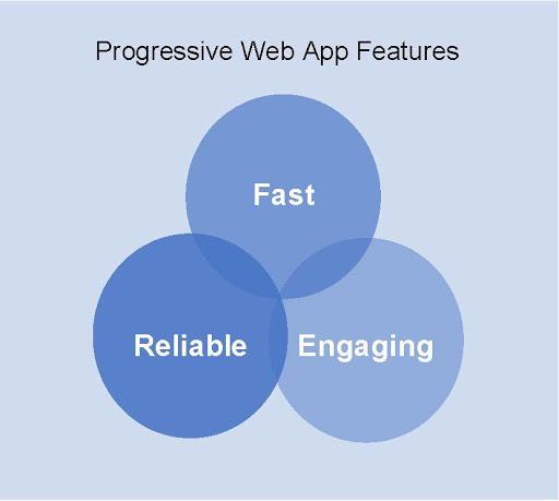 Chart of progressive web app features